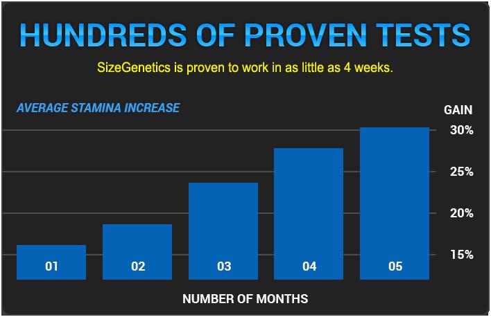 Sizegenetics Results